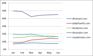 Website Visit Share of Tamil Newspaper sites, Jan 2014 to June 2014