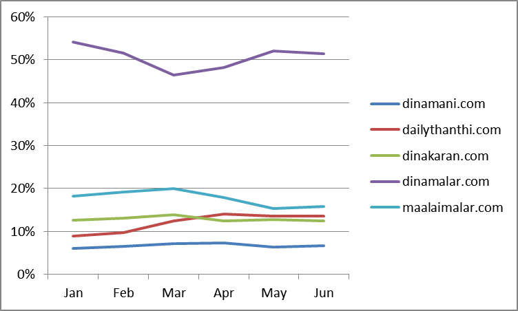 Website Page Views  Share for Tamil Newspaper sites, Jan 2014 to June 2014