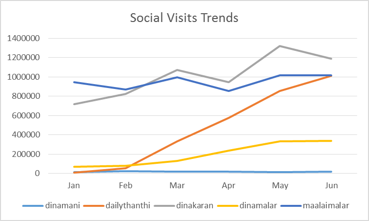 Tamil Online Newspaper websites - Traffic from Social Media