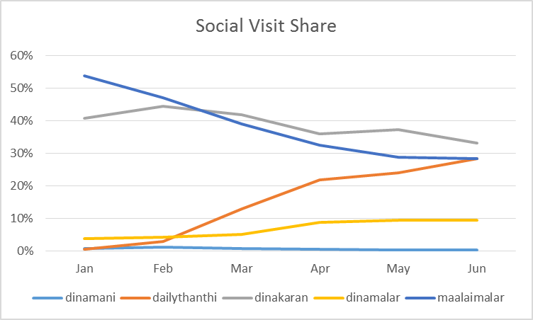 Tamil Online Digital News Media  - Social Media Visits Share