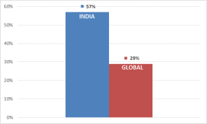%ge of India Users willing to trade Privacy for Convenience