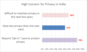 Future expectation of managing online privacy concerns in India