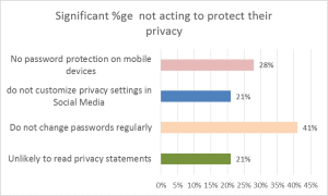 Pro-active management of online privacy issues by Indian internet users