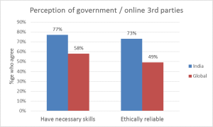 Perception of third parties in protecting online data