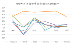 Digital & Traditional Media Spends - 2009 to 2013