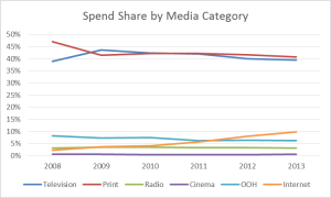 Media Spend Share - Digital & Traditional - 2009 to 2013